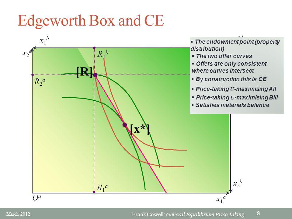 Edgeworth Box and CE [R] [x*] x1b Ob x2a R1b R2a R2b x2b R1a Oa x1a